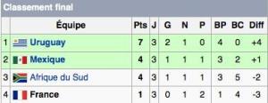 Résultats du groupe de la France au Mondial 2010