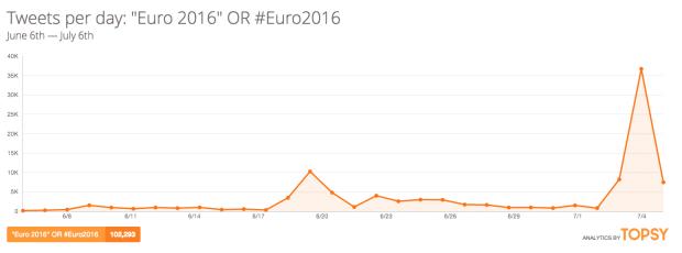 statistiques-tweets-euro-2016