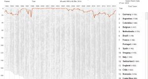 evolution-interactive-classement-fifa-depuis-20-ans