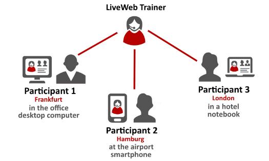 LiveWeb Language Training