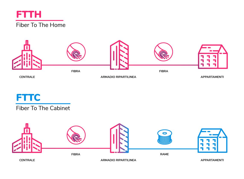 FTTC e FTTH, qual è la differenza?