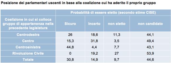 PROD-Posizione-dei-parlamentari-uscenti-in-base-alla-coalizione-cui-ha-aderito-il-proprio-gruppo
