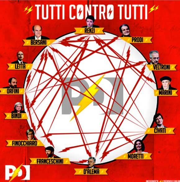 PD-tutti-contro-tutti-Bersani-Letta-Renzi-Civati