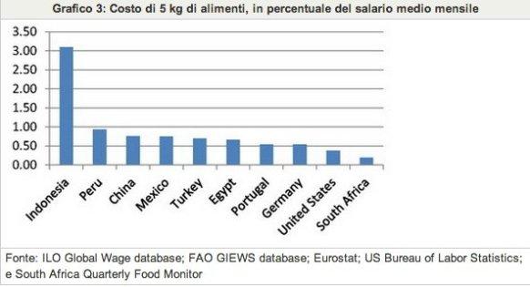 Grafico 3- Costo di 5 kg di alimenti, in percentuale del salario medio mensile