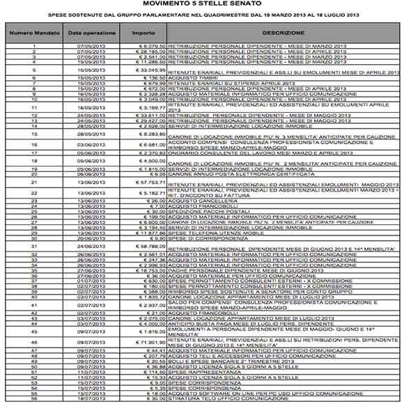 Spese-quadrimestrali-del-M5S---dal-19.03.2013-al-18.07.2013
