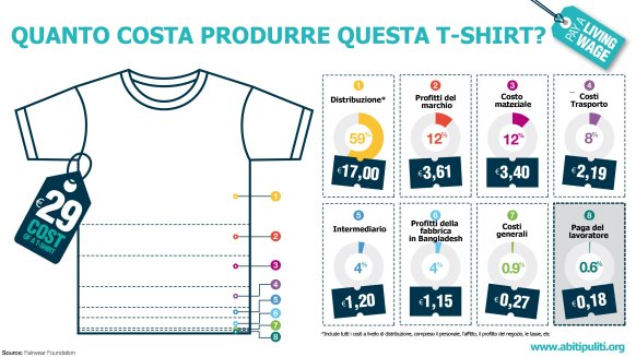 Prezzo TshirtI-infografica