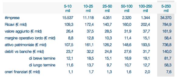 Aggregati di bilancio relativi alle società con Cerved Group Rating