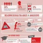 Sondaggio shock: Per un italiano su tre accettabili rapporti sessuali con i minori
