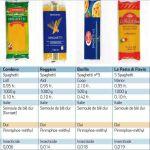 Spaghetti ai pesticidi in Svizzera: 4 marche italiane coinvolte