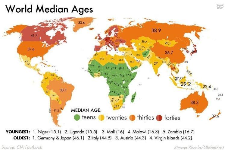 età media mondo