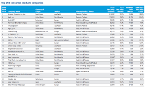 Top 250 consumer products companies