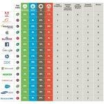 Apple, Facebook e Google sono le aziende tecnologiche più green del pianeta