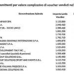 I maggiori utilizzatori di voucher: Ecco l'elenco