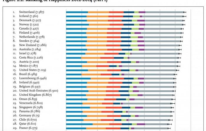 Rapporto sulla felicità nel mondo