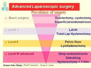 Diificultà e training in chirurgia laparoscopica