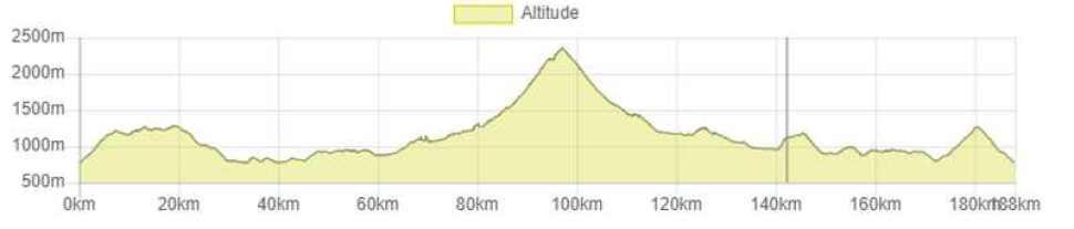 L'altimetria del percorso ciclistico dell'Embrunman.