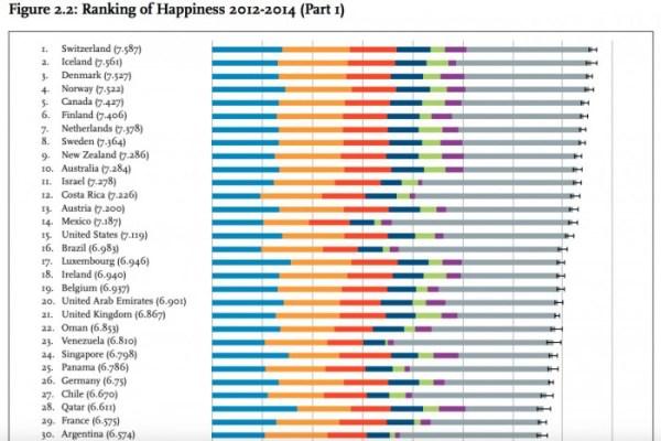 Rapporto sulla felicità
