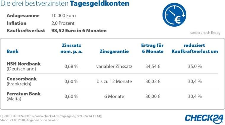 Tages- und Festgeld: Anlegen lohnt sich trotz Niedrigzinsen