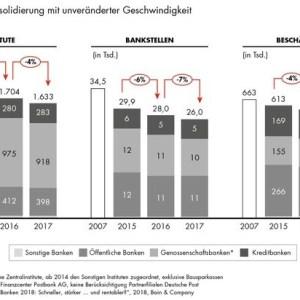 Lage der Kreditwirtschaft