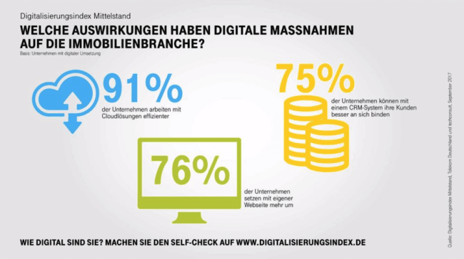 Infografik Digitalisierungsindex Immobilien Highlights