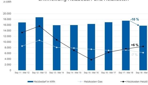 Heizkosten: Gaskunden zahlen weniger trotz steigender Preise