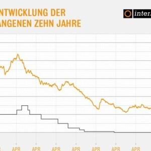 Zinsen für Immobiliendarlehen am Allzeittief