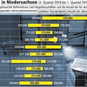 Gebrauchte Häuser werden teurer