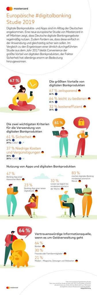 Deutsche Europameister bei der Nutzung von Onlinebanken