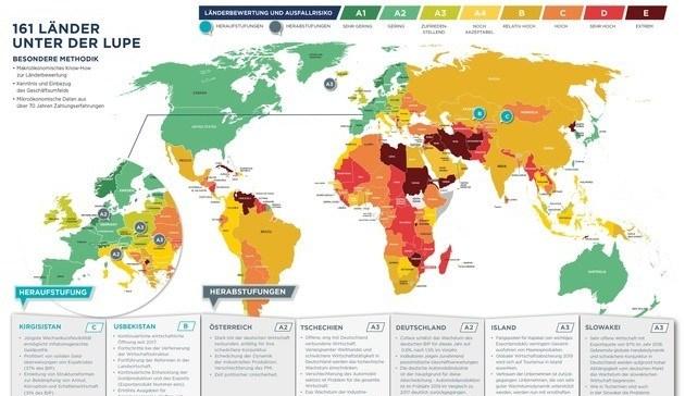 Kreditversicherung: Nur noch vier Länder A1