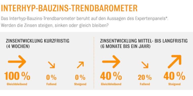 Bauzins Trendbarometer