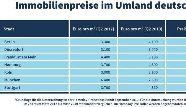 Immobilienpreise im Umland von Metropolen