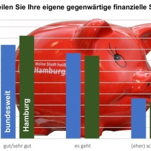 finanzielle Situation.