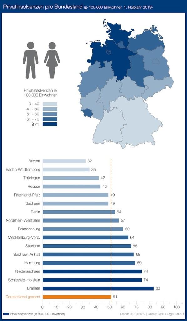 Privatinsolvenzen in Deutschland