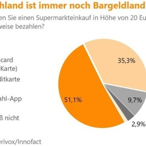 Deutschland Bargeldland Grafik