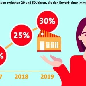 Frauen Immobilien