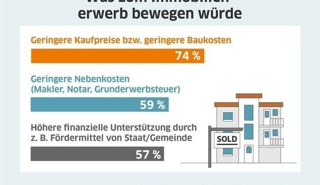 Umfrage Kaufnebenkosten