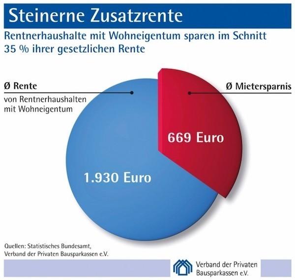 Grafik Eigenheimrente