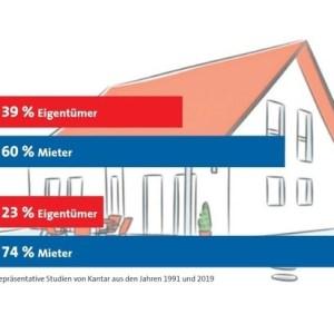 Eigenheimquote