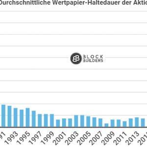 Aktien Haltedauer