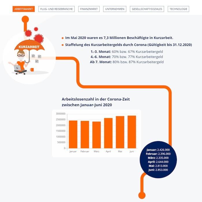 Infografik Folgen Coronavirus