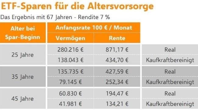 ETF-Sparplan als Zusatzrente