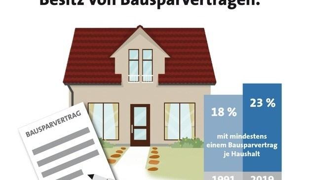 Bausparen Ostdeutschland