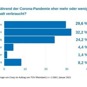 Stromverbrauch in Corona-Pandemie