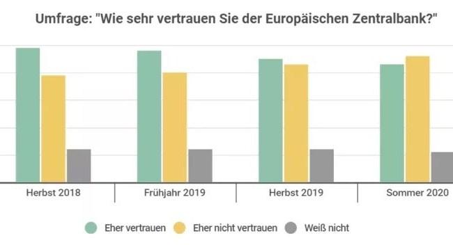 EZB Vertrauen