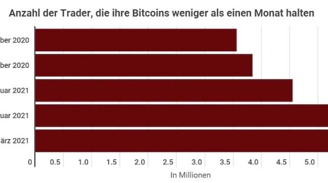 Bitcoin-Infografik