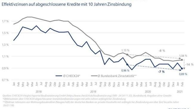 Grafik Bauzinsen