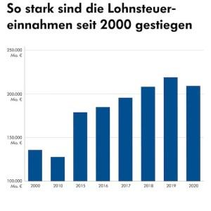 Lohnsteuereinnahmen seit 2000