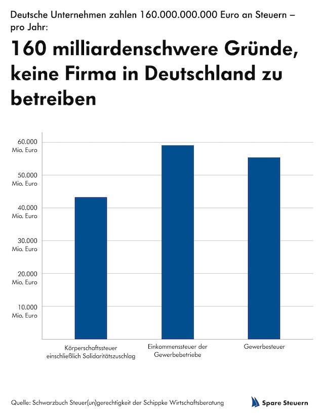 Schippke Grafik