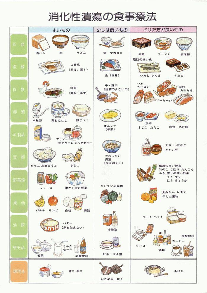 胃潰瘍吃什麼食物好?如何飲食及原則? @steven chen - nidBox親子盒子