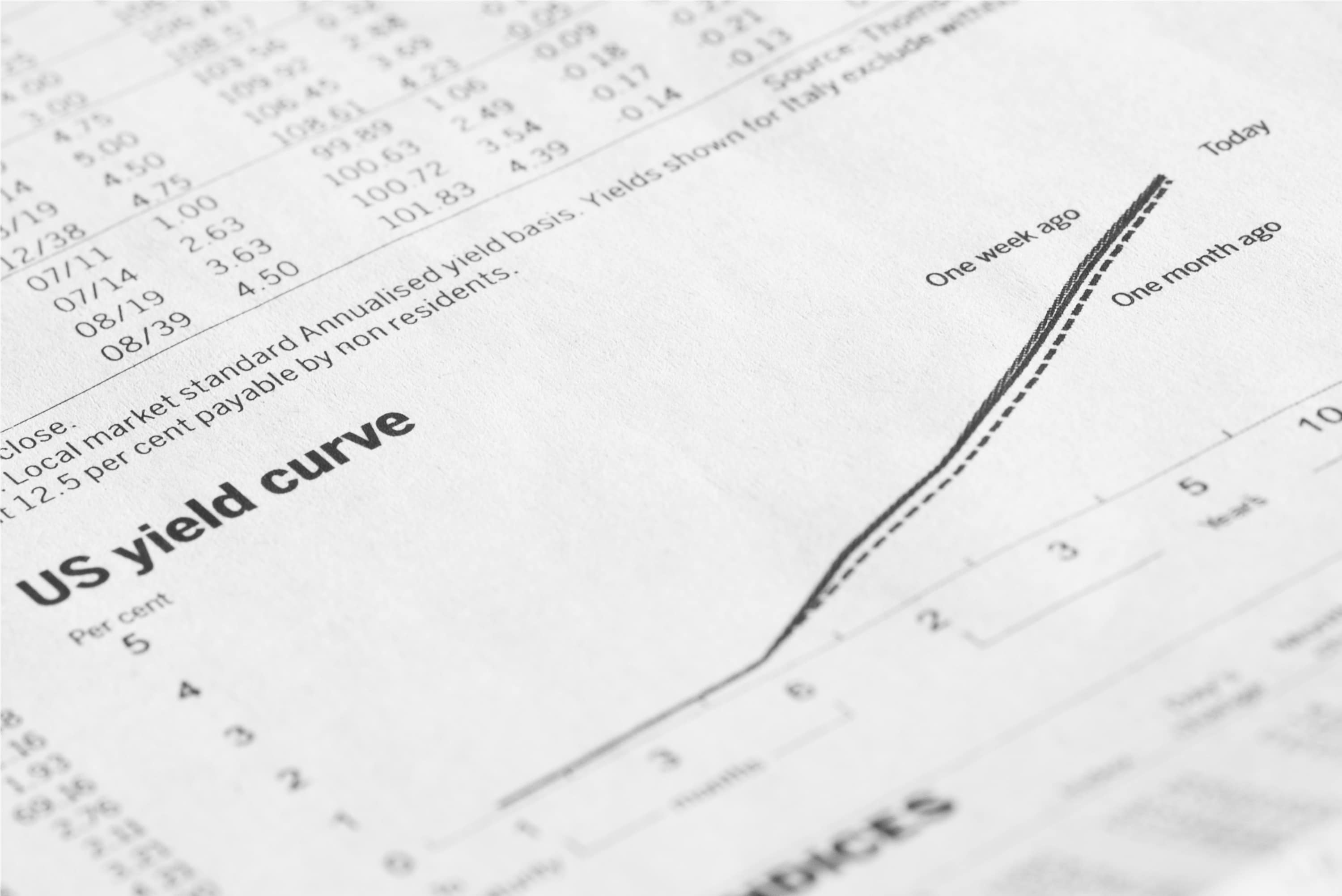 What Is The Treasury Bond Yield Curve